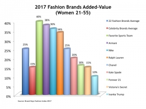2017 Fashion Brands Added Value